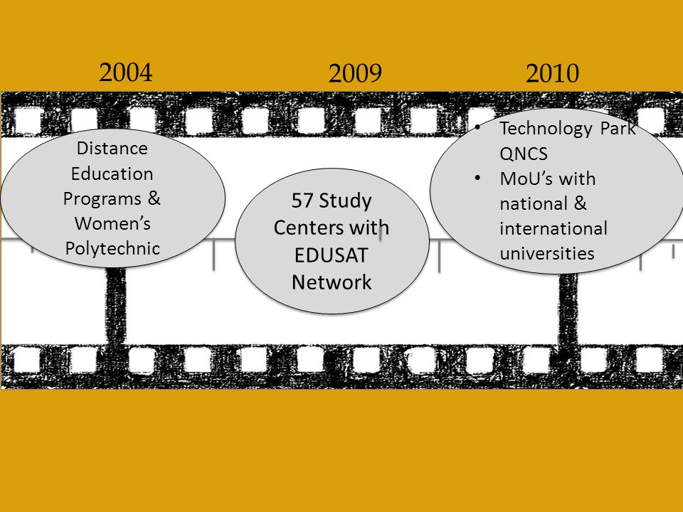 2010 2009 2004 57 Study Centers with EDUSAT Network