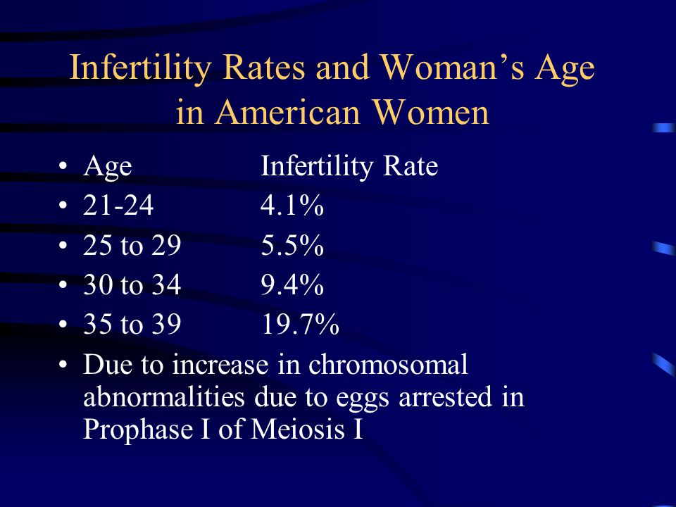 Infertility Rates and Woman's Age in American Women