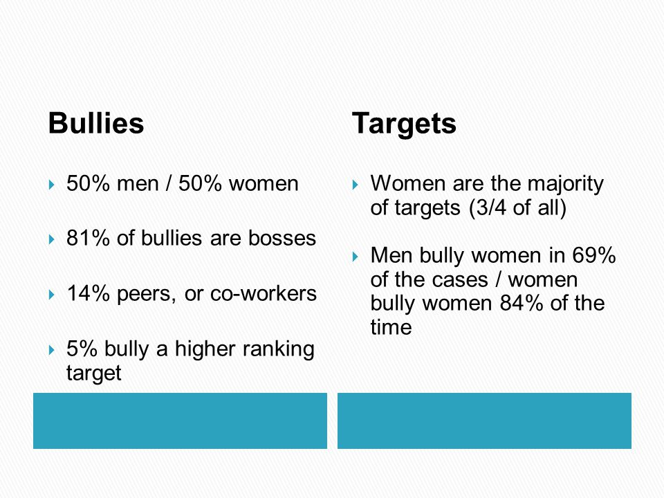 Bullies Targets 50% men / 50% women