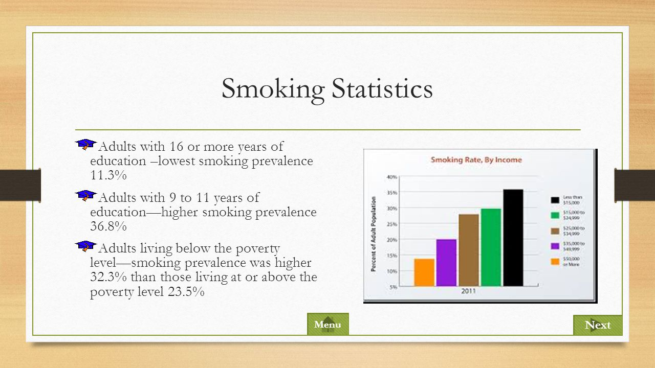 Smoking Statistics Adults with 16 or more years of education –lowest smoking prevalence 11.3%