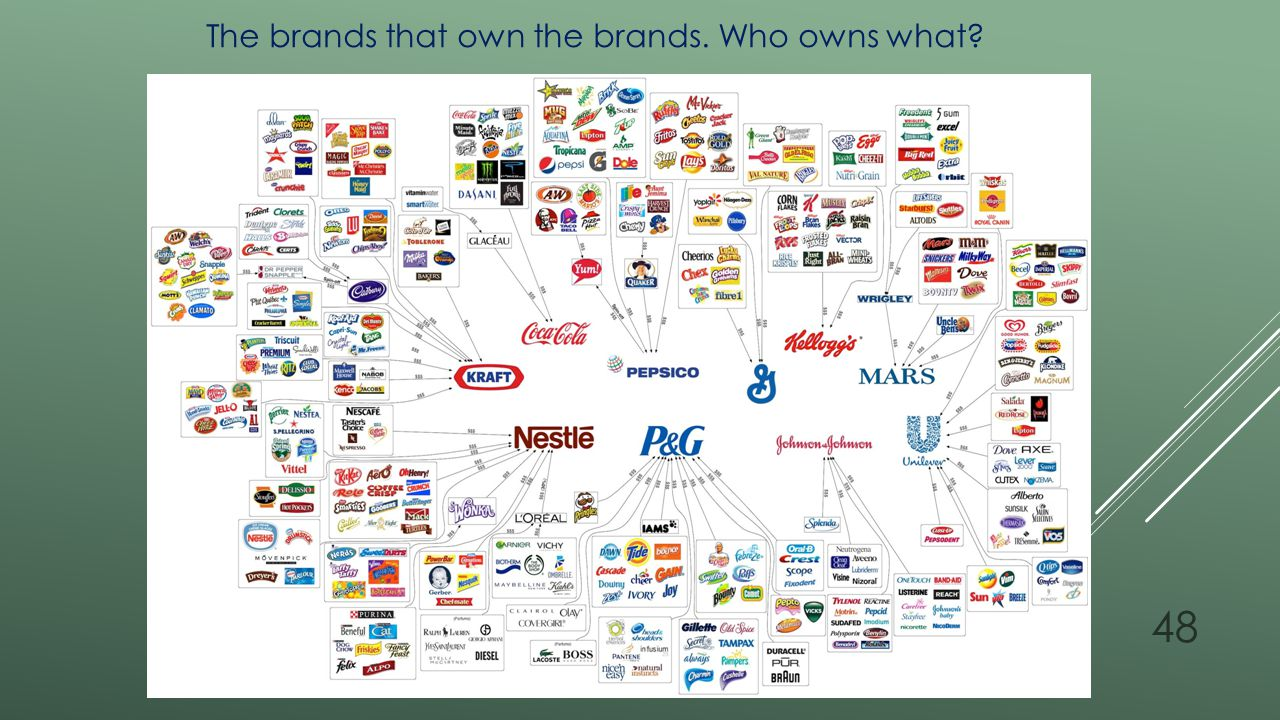 The brands that own the brands. Who owns what