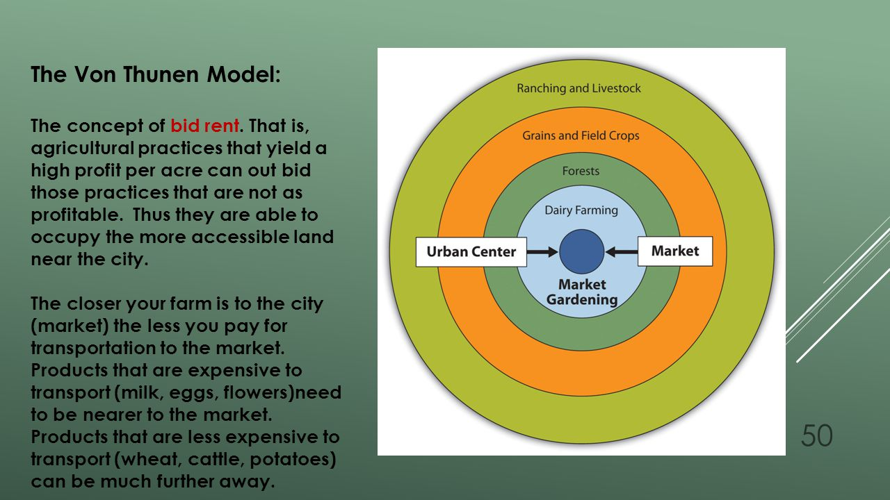 The Von Thunen Model: