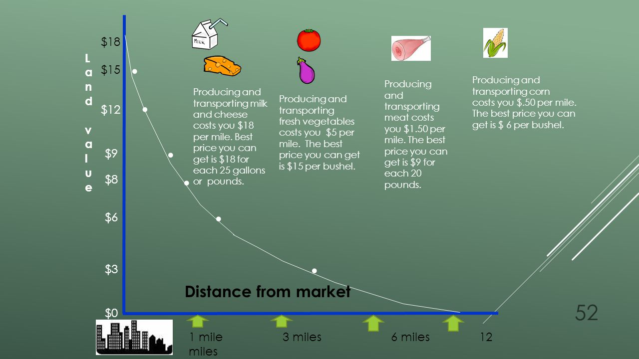 . . . . . . Distance from market Distance from market $18 Land value
