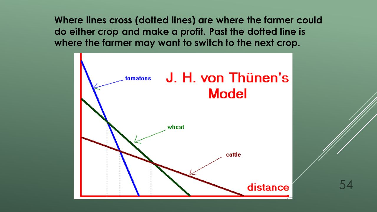 Where lines cross (dotted lines) are where the farmer could do either crop and make a profit.