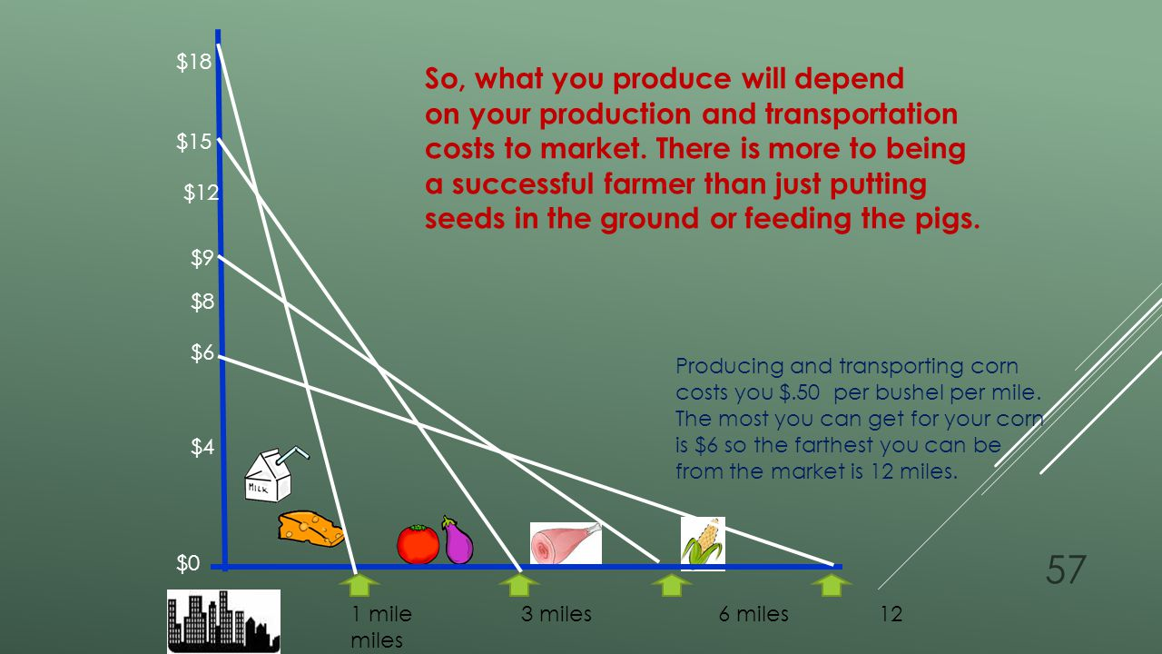 Distance from market So, what you produce will depend