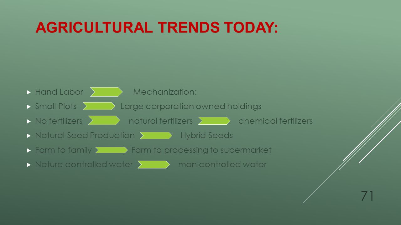 Agricultural Trends Today: