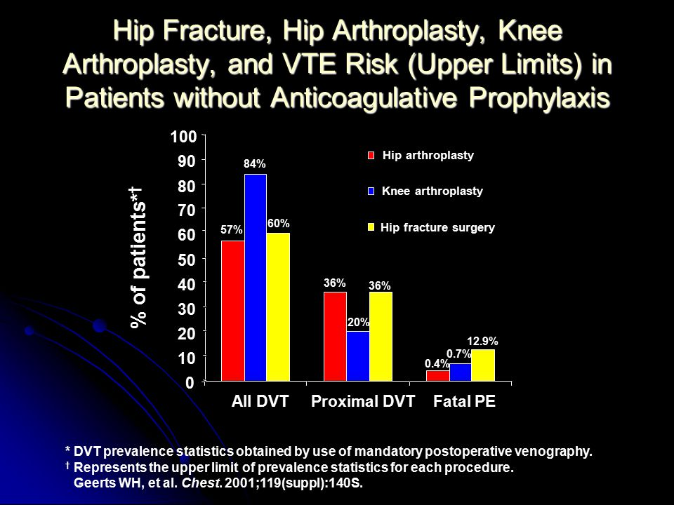 Hip Fracture, Hip Arthroplasty, Knee Arthroplasty, and VTE Risk (Upper Limits) in Patients without Anticoagulative Prophylaxis