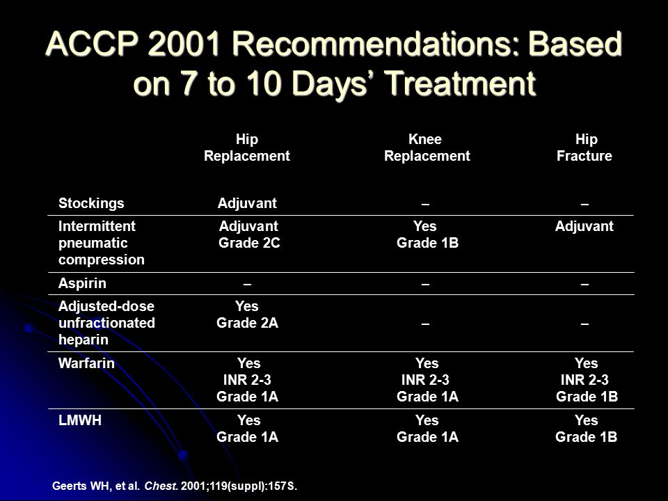 ACCP 2001 Recommendations: Based on 7 to 10 Days' Treatment