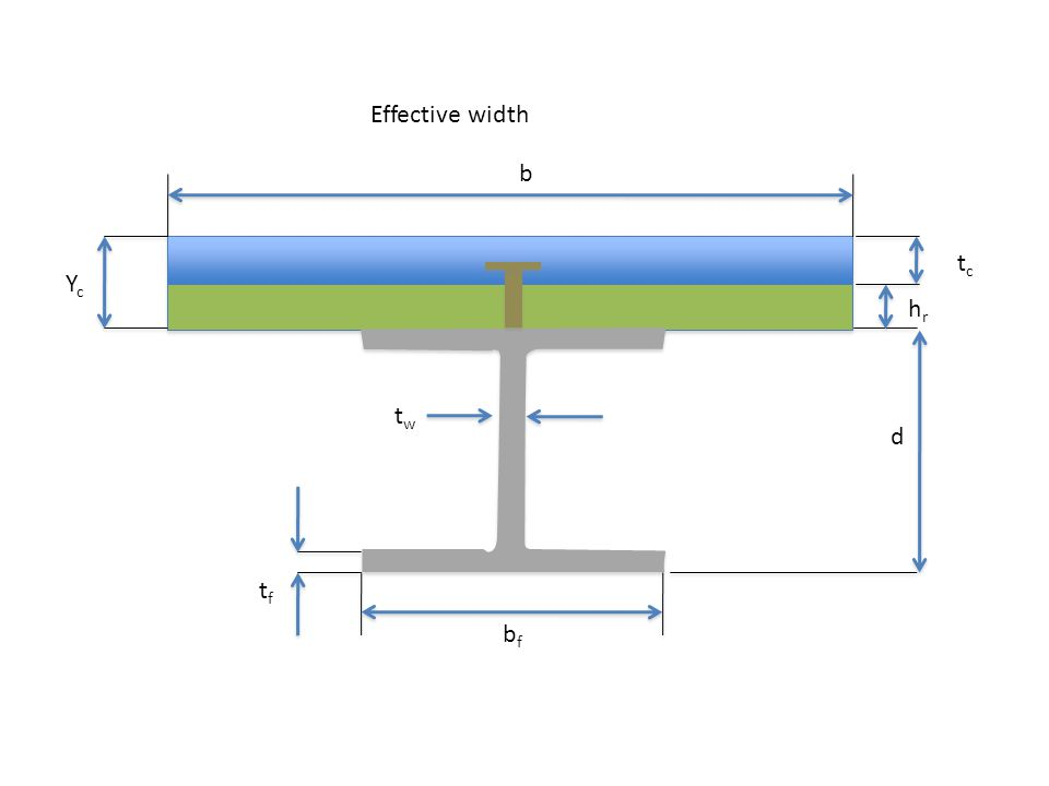 Effective width b tc Yc hr tw d tf bf