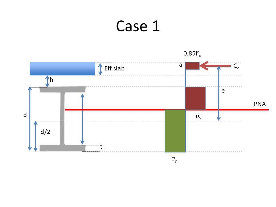 Case 1 0.85f'c a Cc Eff slab hr e PNA d sy d/2 tf sy