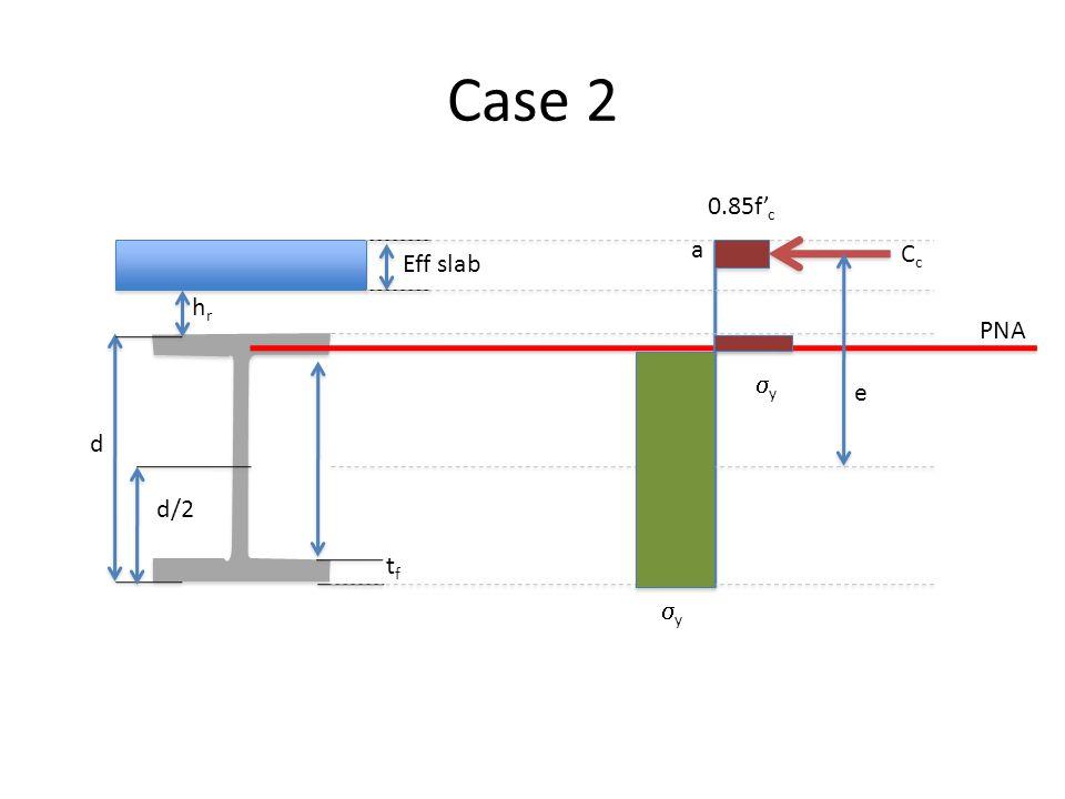 Case 2 0.85f'c a Cc Eff slab hr PNA sy e d d/2 tf sy