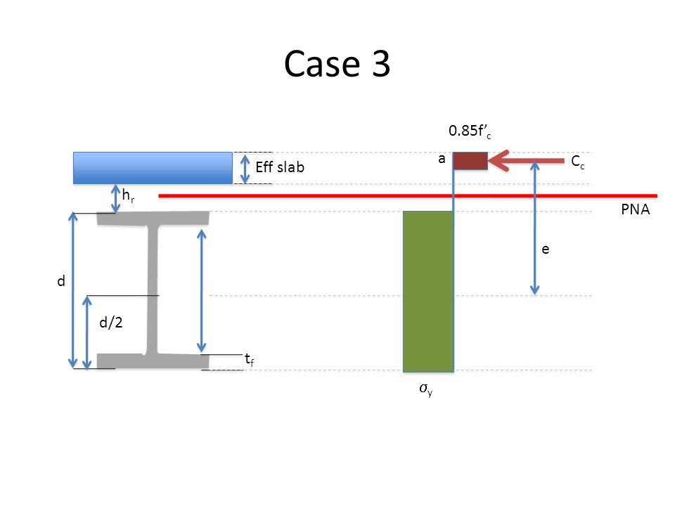 Case 3 0.85f'c a Cc Eff slab hr PNA e d d/2 tf sy
