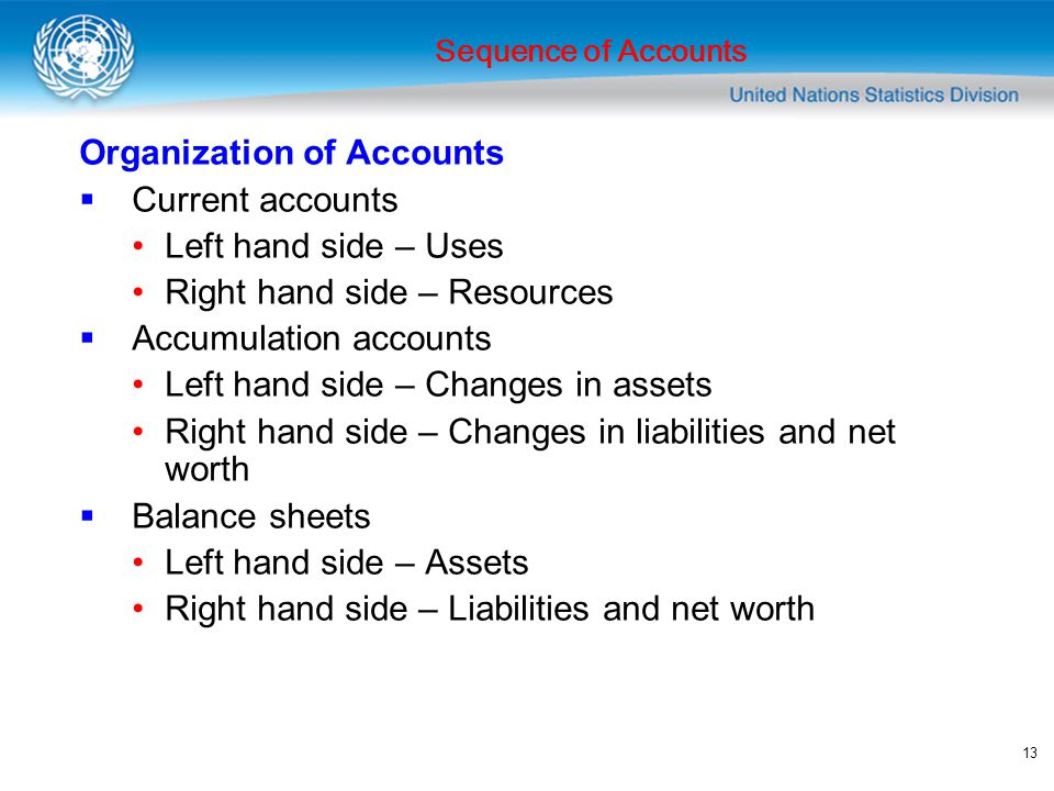 Organization of Accounts Current accounts Left hand side – Uses