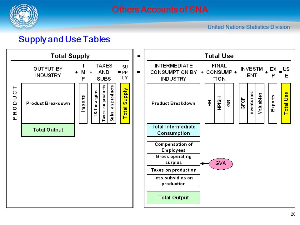 Others Accounts of SNA Supply and Use Tables