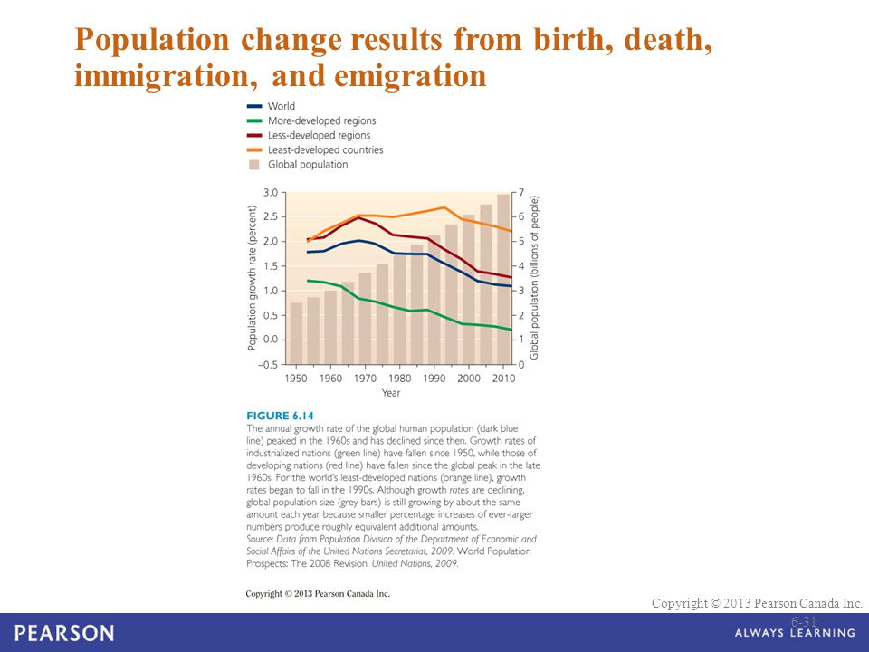 Population change results from birth, death, immigration, and emigration