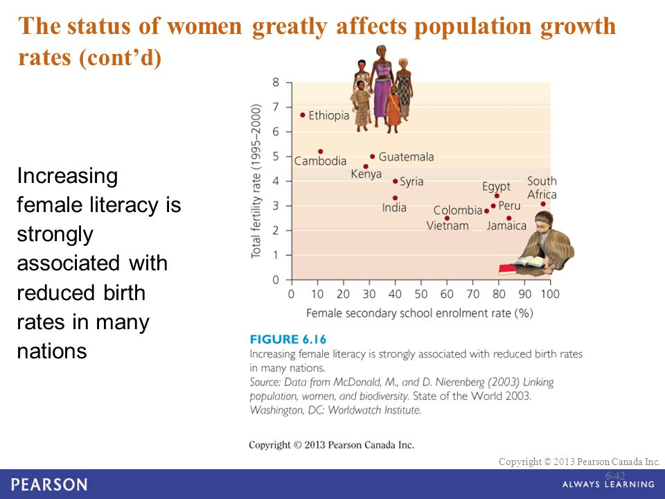 The status of women greatly affects population growth rates (cont'd)
