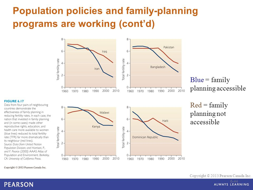 Population policies and family-planning programs are working (cont'd)