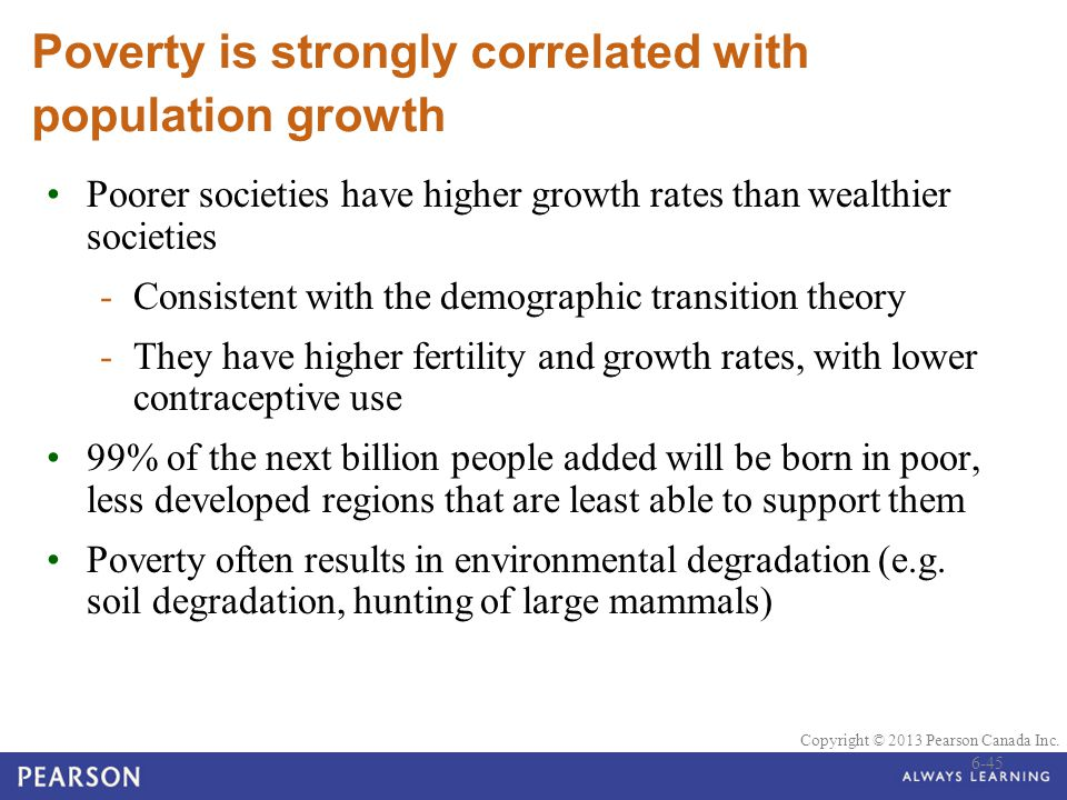 Poverty is strongly correlated with population growth