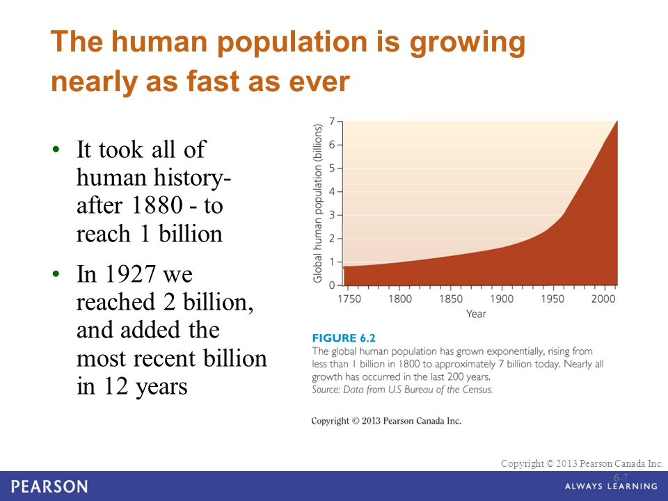 The human population is growing nearly as fast as ever