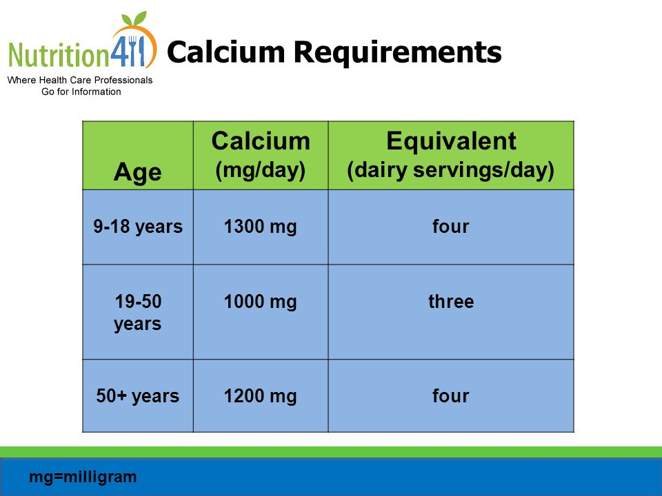 Calcium Requirements Age Calcium Equivalent (mg/day)
