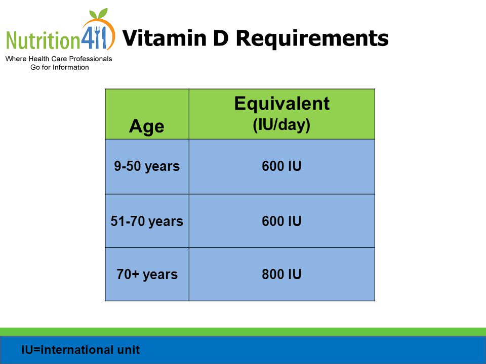 Vitamin D Requirements
