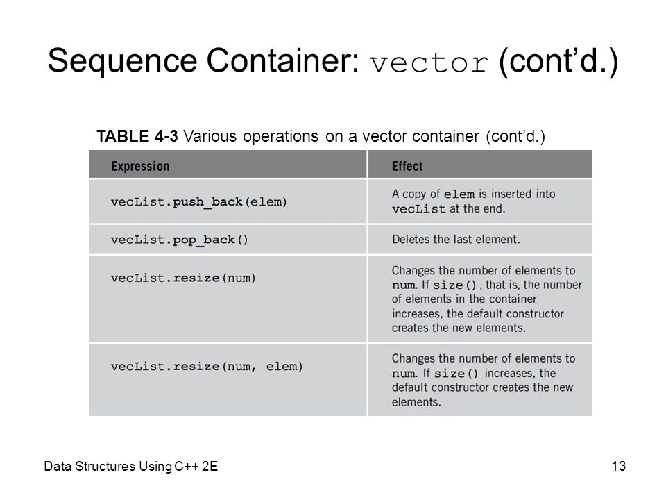 Sequence Container: vector (cont'd.)