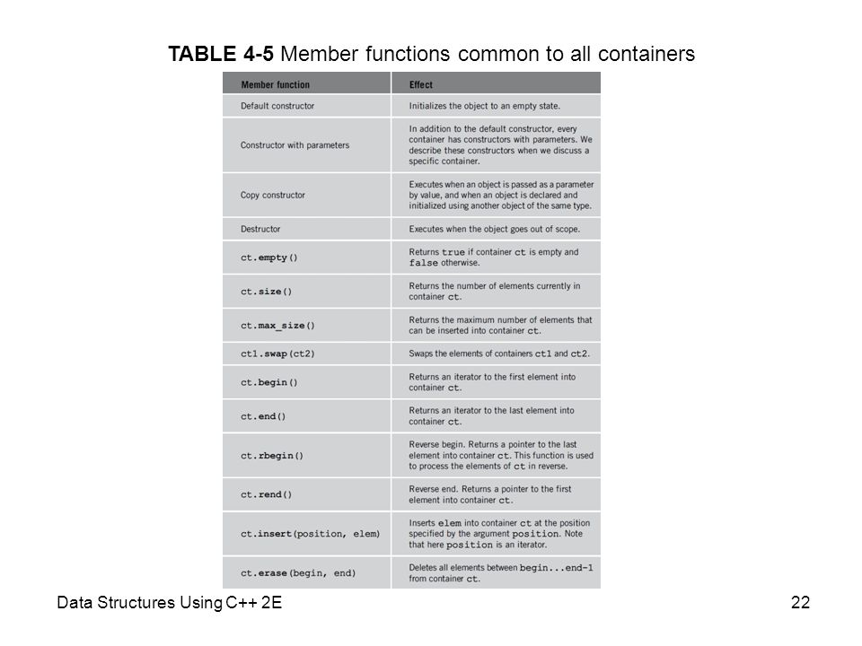 TABLE 4-5 Member functions common to all containers