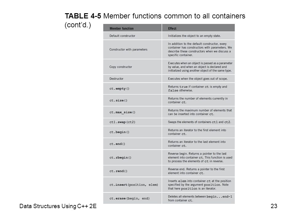 TABLE 4-5 Member functions common to all containers (cont'd.)
