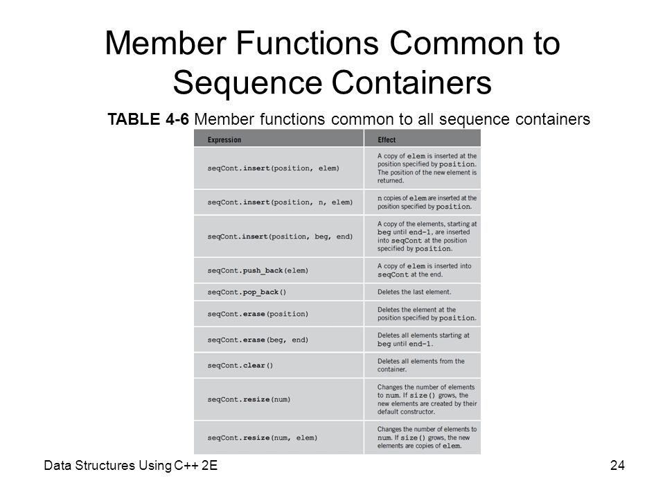 Member Functions Common to Sequence Containers