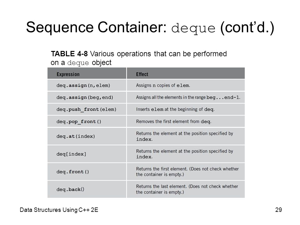 Sequence Container: deque (cont'd.)