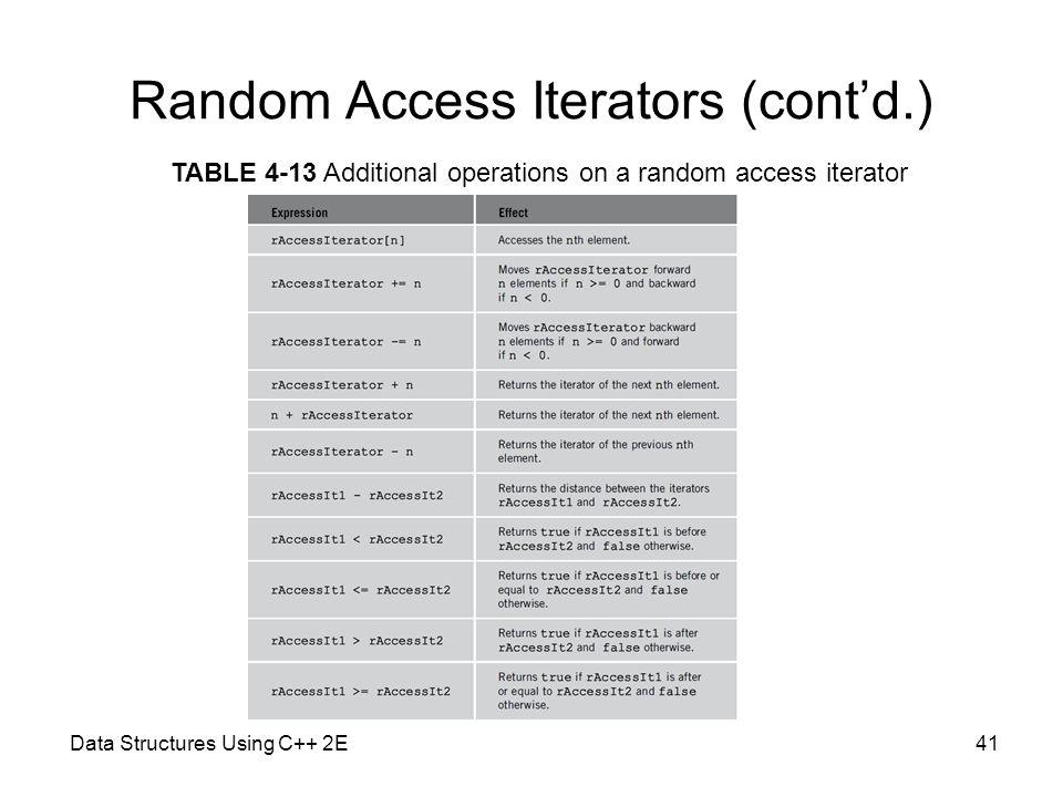 Random Access Iterators (cont'd.)