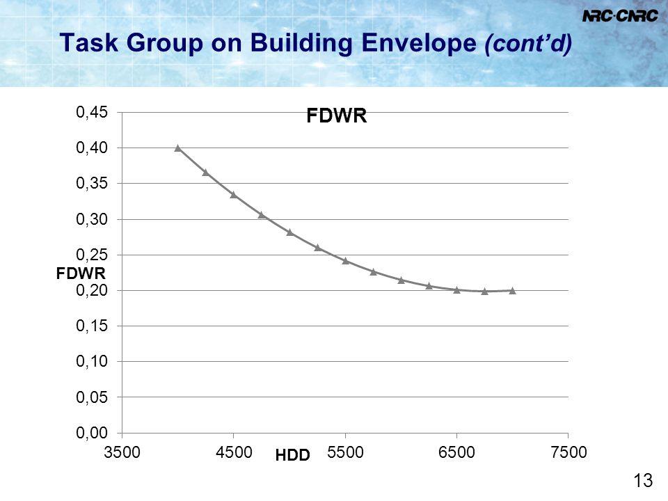 Task Group on Building Envelope (cont'd)