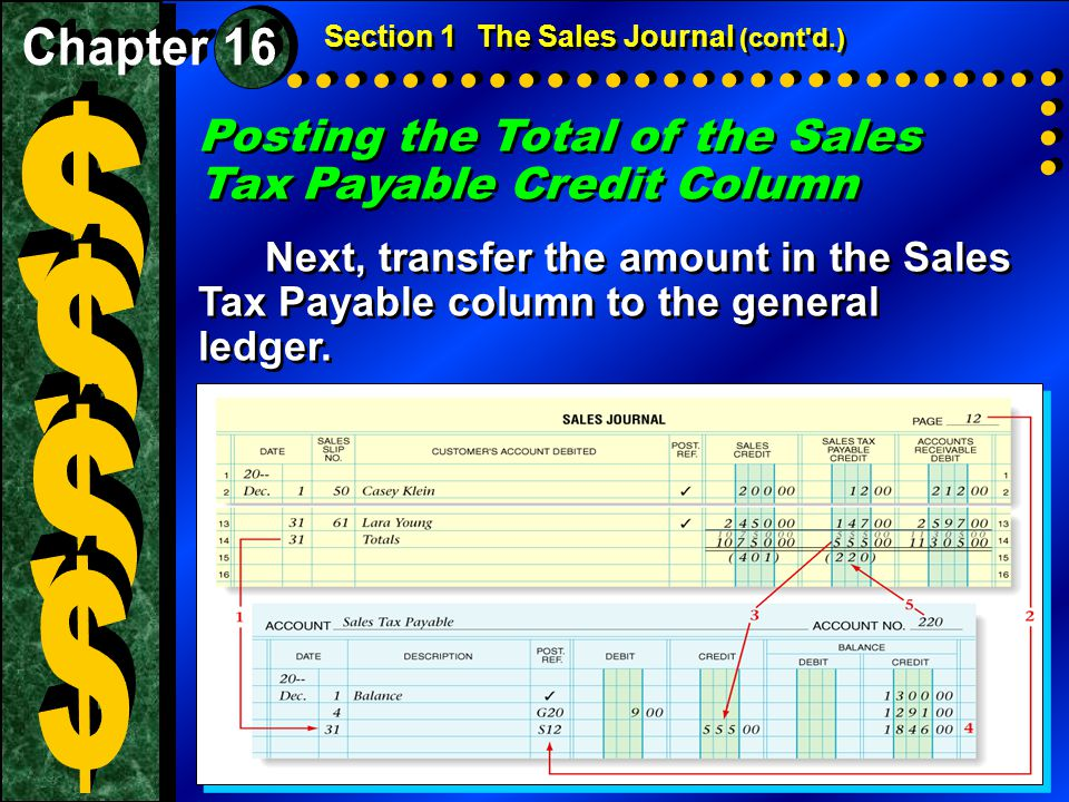 $ $ $ $ Posting the Total of the Sales Tax Payable Credit Column