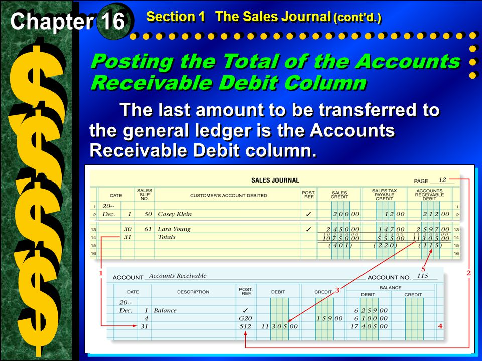$ $ $ $ Posting the Total of the Accounts Receivable Debit Column