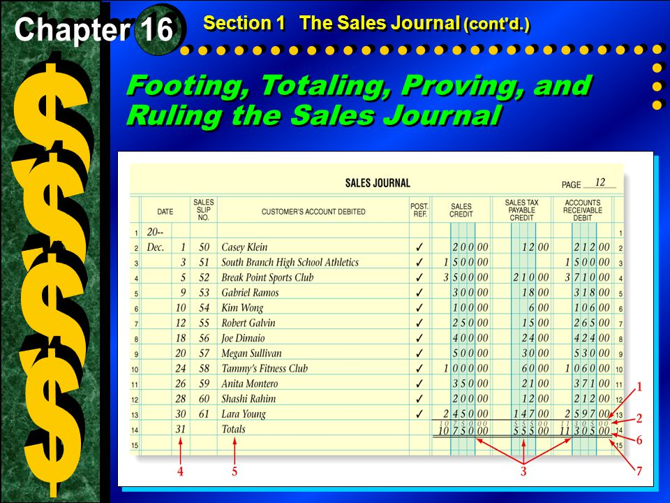 $ $ $ $ Footing, Totaling, Proving, and Ruling the Sales Journal