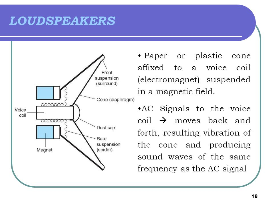 LOUDSPEAKERS Paper or plastic cone affixed to a voice coil (electromagnet) suspended in a magnetic field.