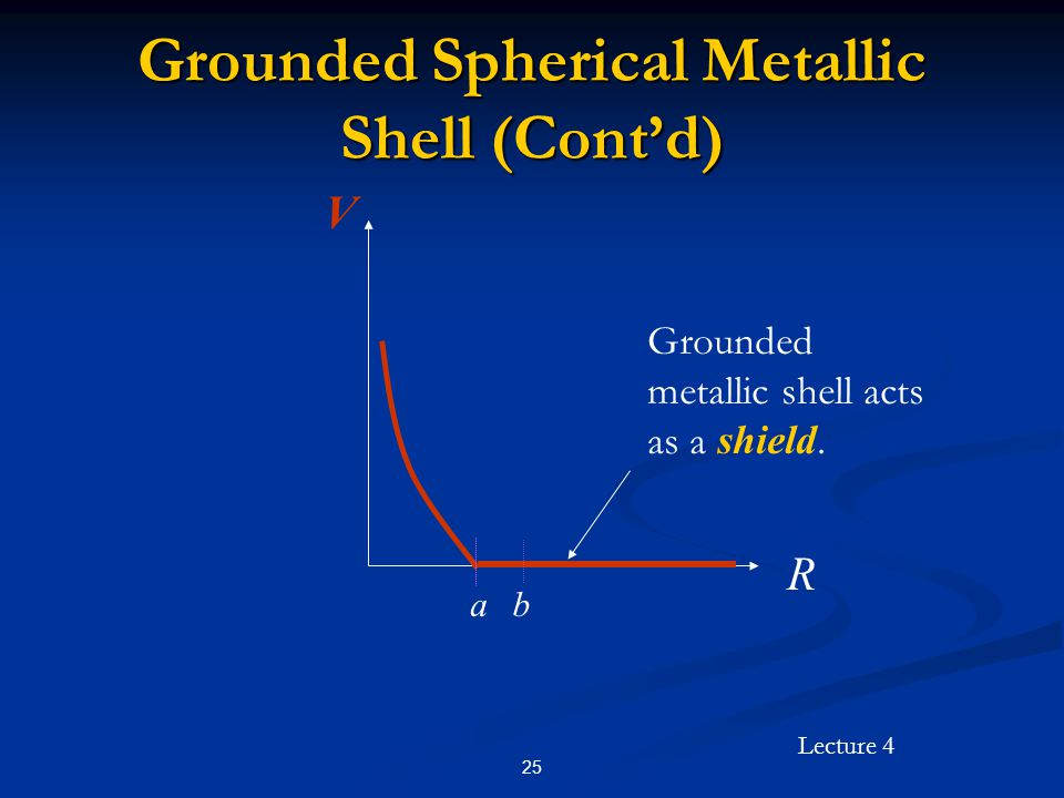 Grounded Spherical Metallic Shell (Cont'd)