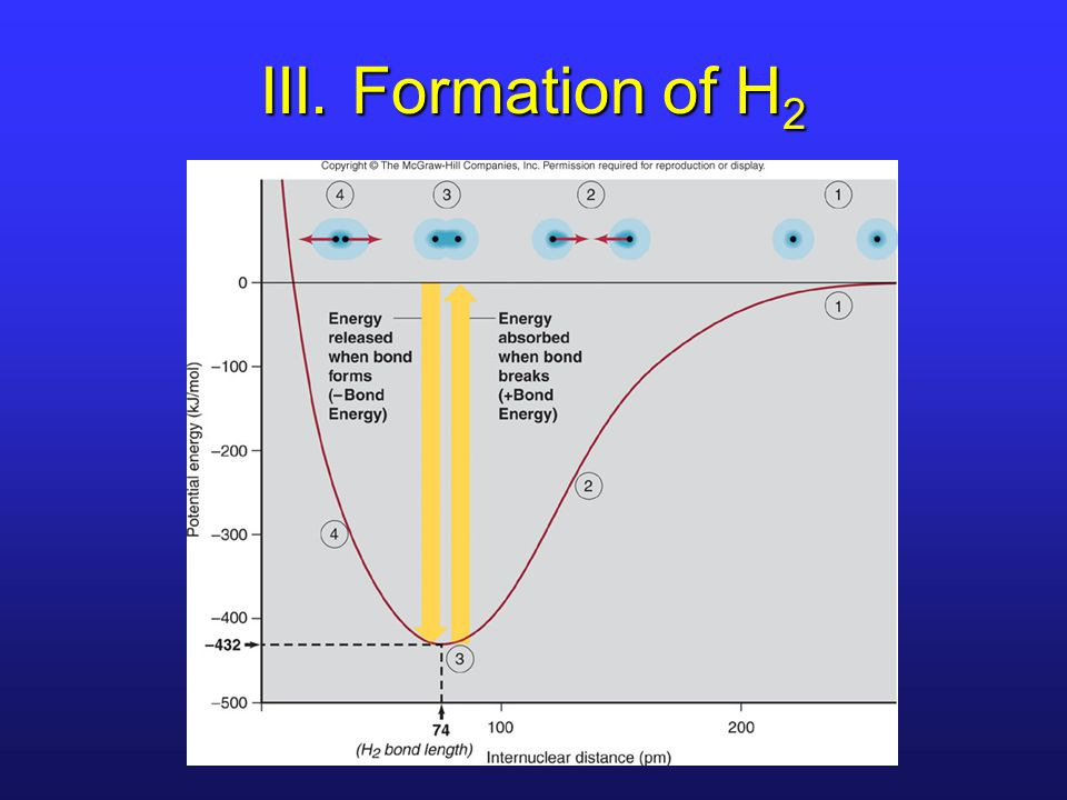 III. Formation of H2