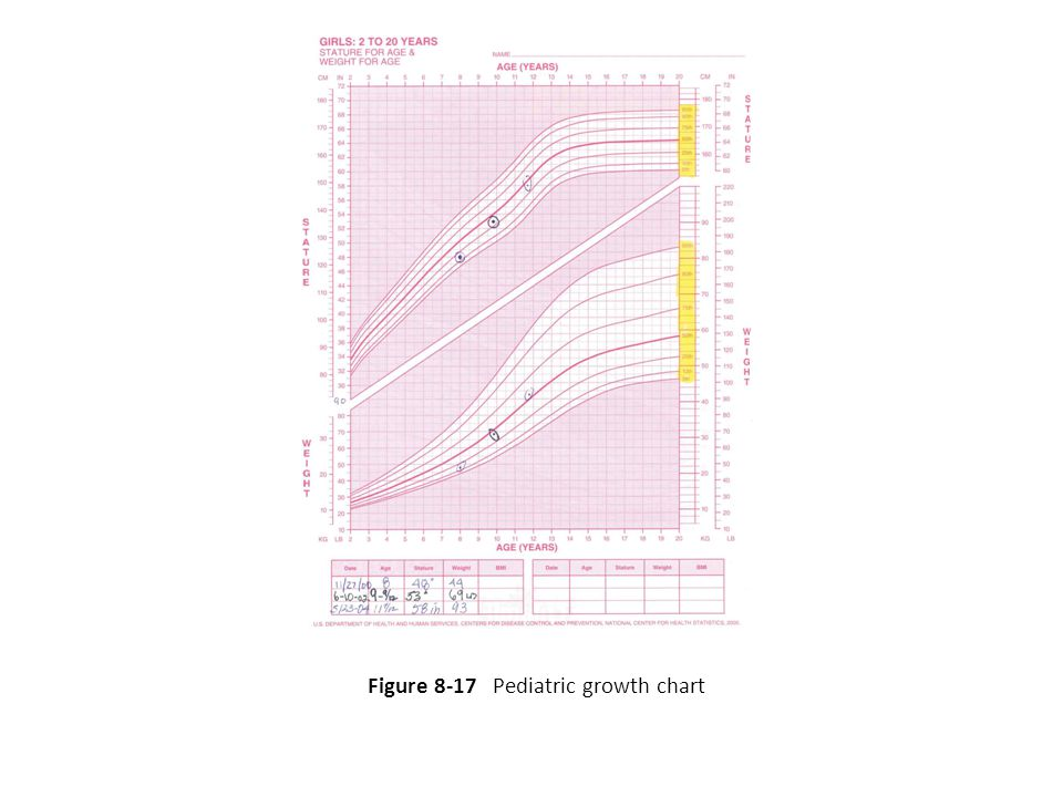 Figure 8-17 Pediatric growth chart