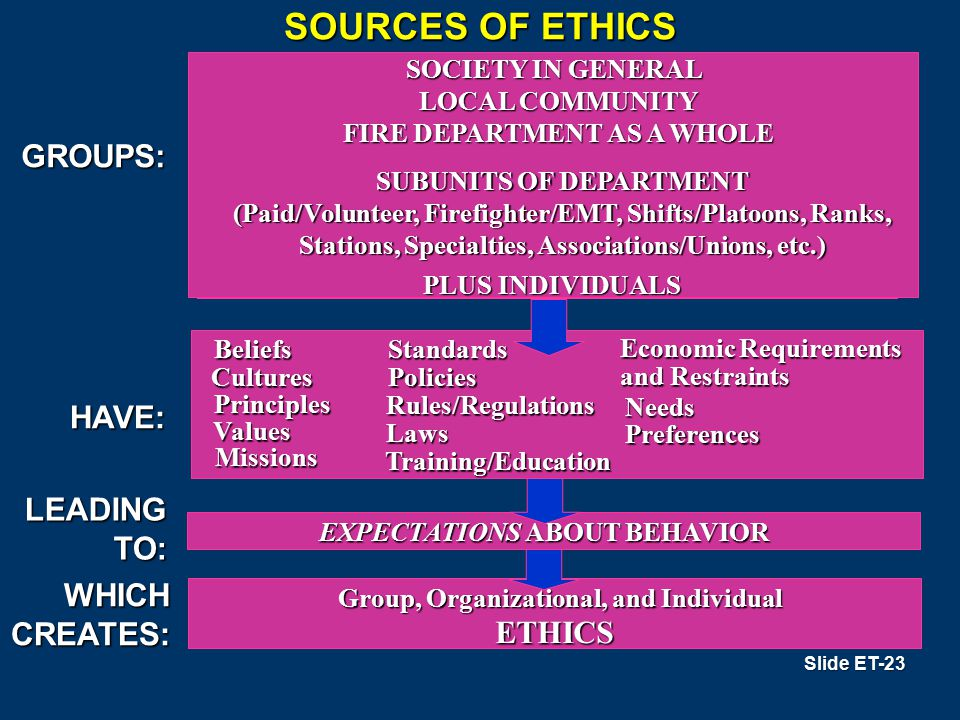 SOURCES OF ETHICS GROUPS: HAVE: LEADING TO: WHICH CREATES: ETHICS