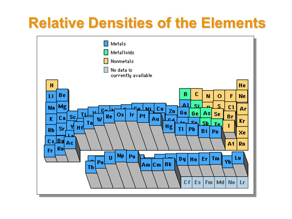 Relative Densities of the Elements