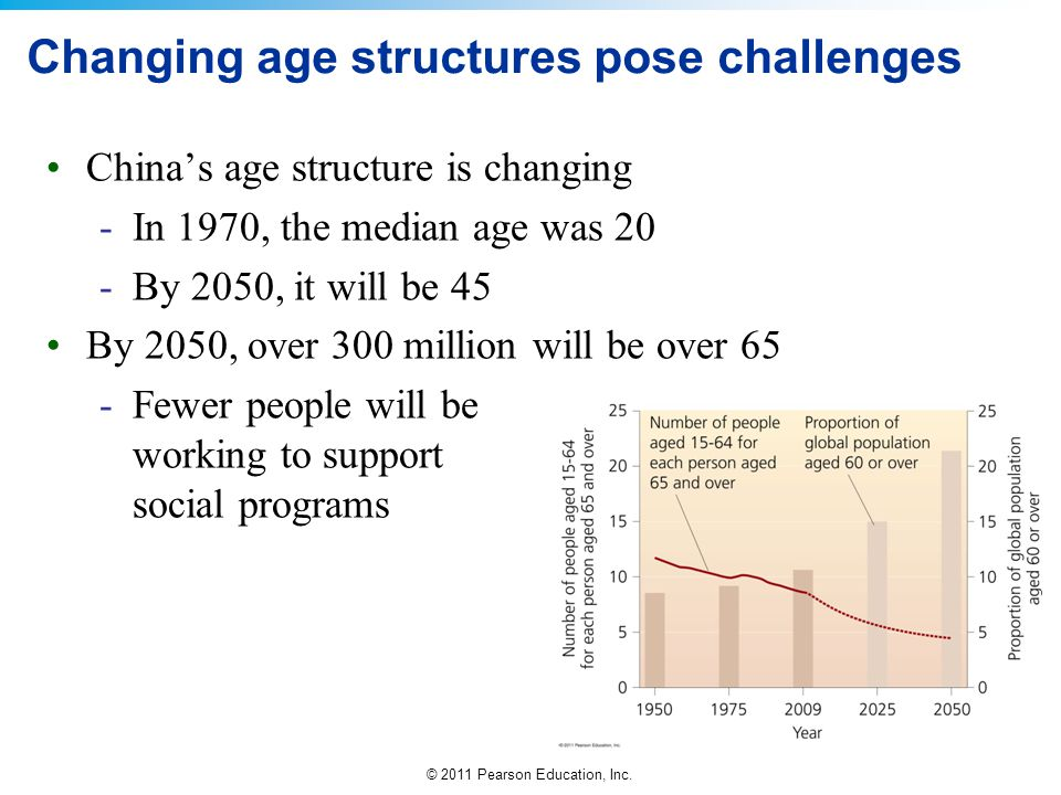 Changing age structures pose challenges