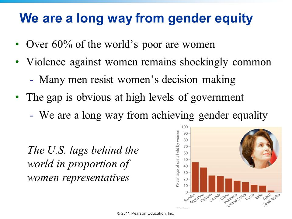 We are a long way from gender equity