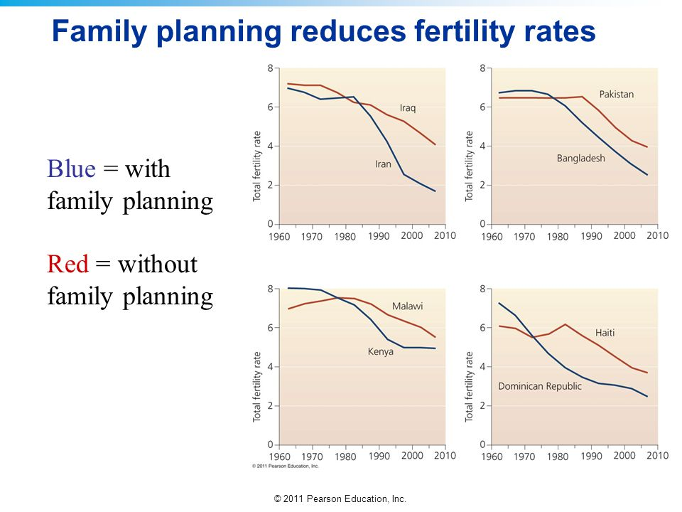Family planning reduces fertility rates
