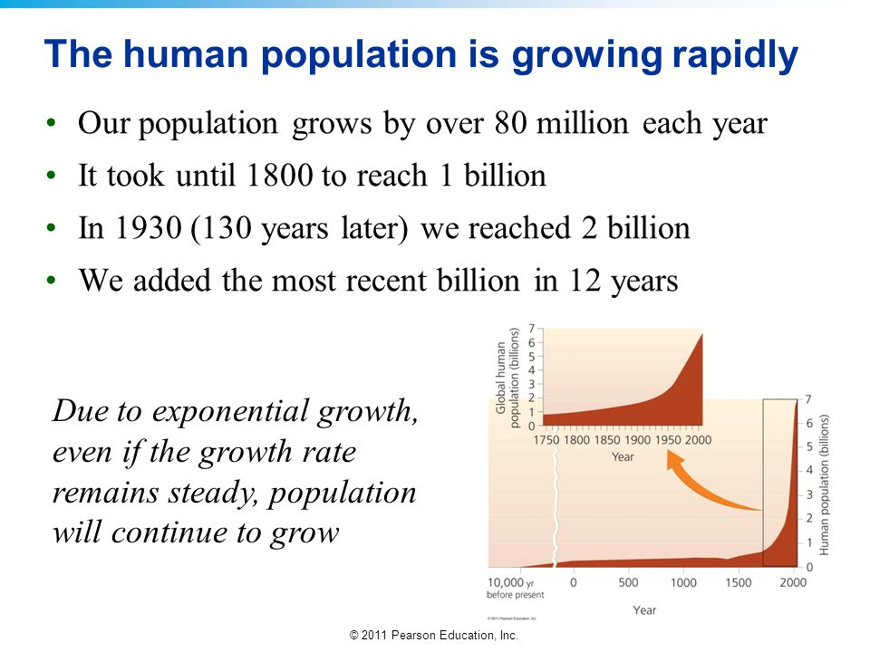 The human population is growing rapidly