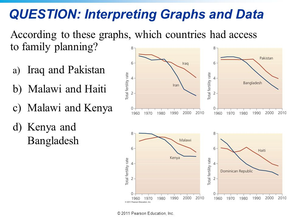 QUESTION: Interpreting Graphs and Data