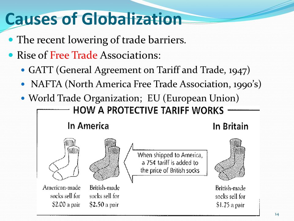 Causes of Globalization