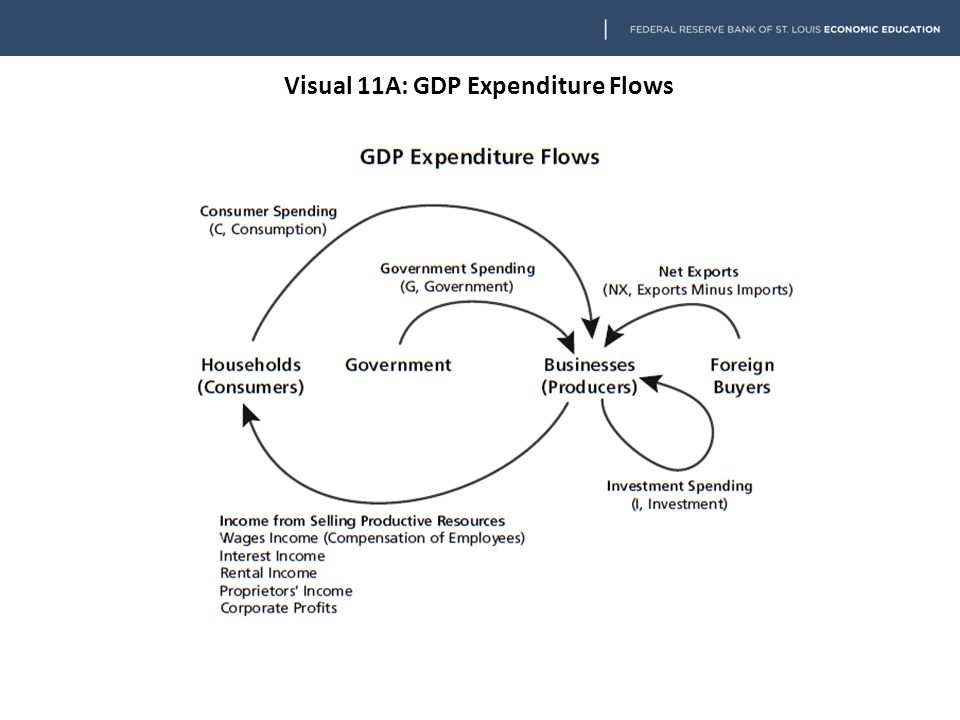 Visual 11A: GDP Expenditure Flows