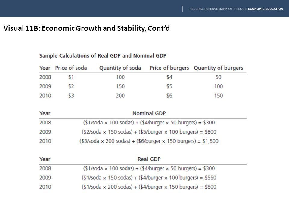 Visual 11B: Economic Growth and Stability, Cont'd
