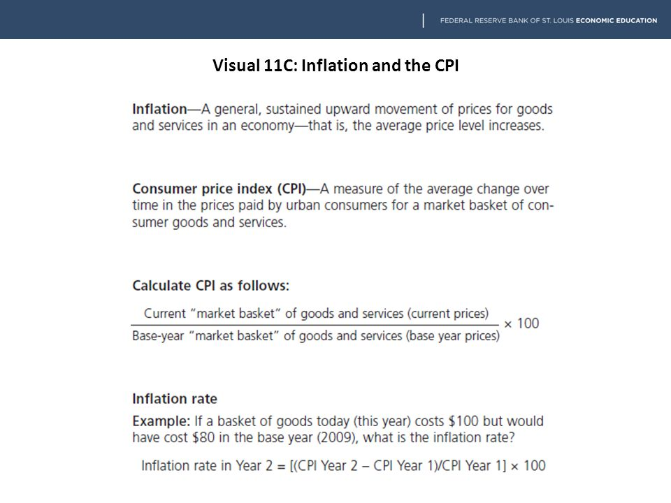 Visual 11C: Inflation and the CPI